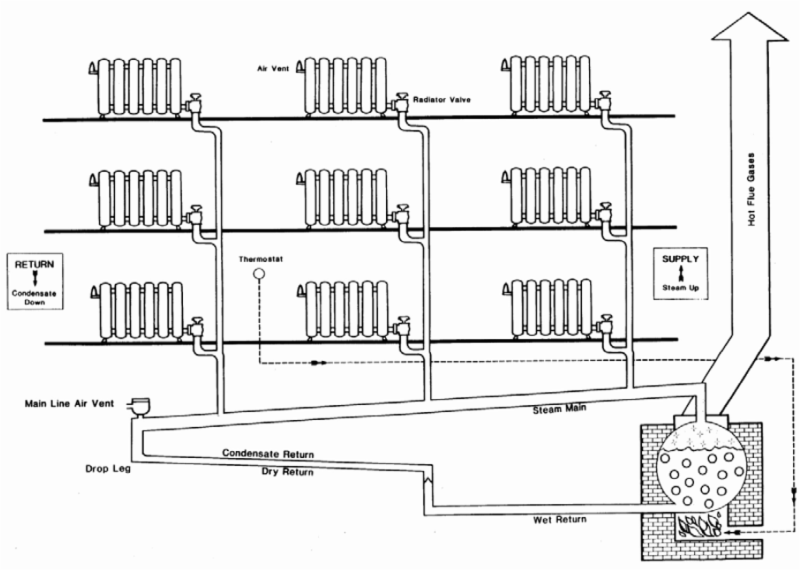 Steam Heating Systems : Anchor insulation company ri ma ct